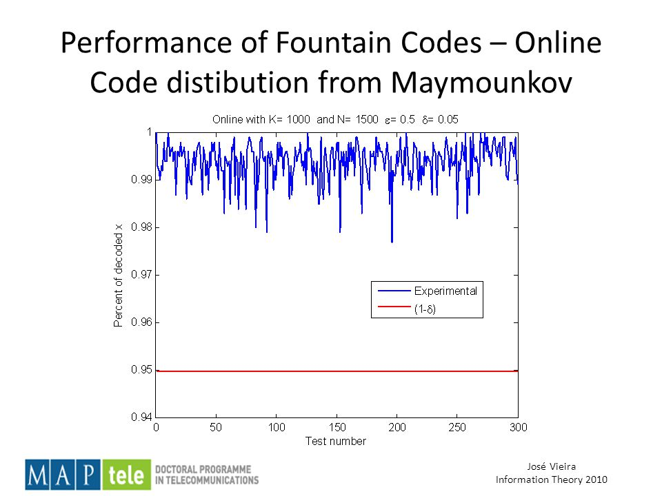 José Vieira Information Theory 2010 Performance of Fountain Codes – Online Code distibution from Maymounkov