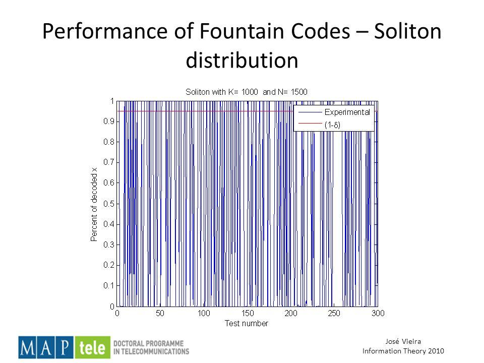 José Vieira Information Theory 2010 Performance of Fountain Codes – Soliton distribution