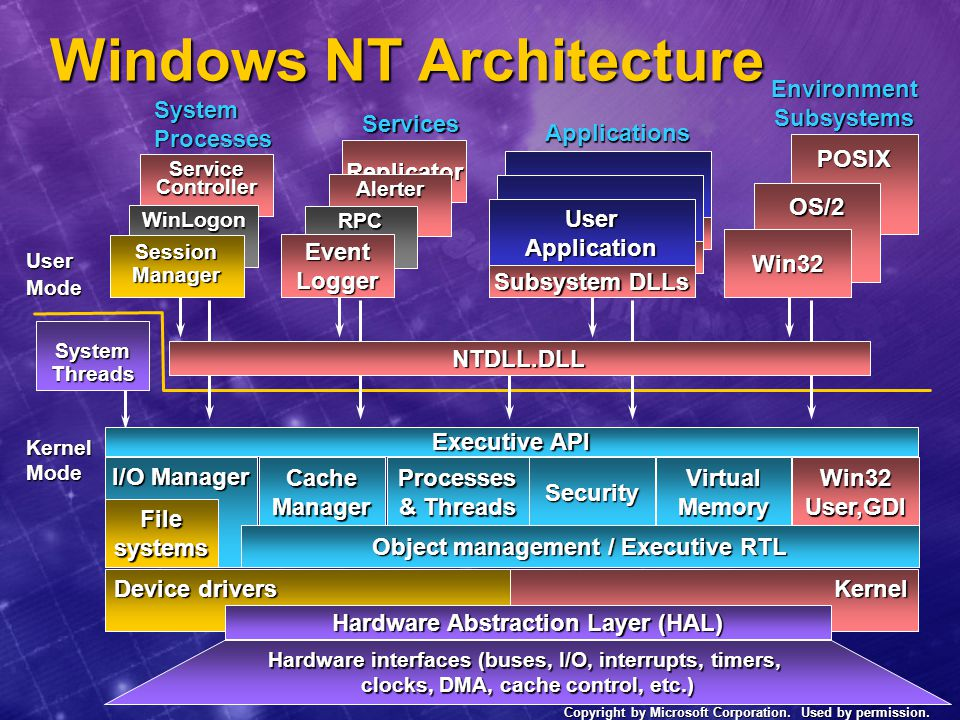 Windows NT 5.0 Internal changes  In one sense, much is the same Basic architecture of many components unchanged: Basic architecture of many components unchanged: Win32 subsystem, memory manager, process model, thread scheduling, security model, file system Win32 subsystem, memory manager, process model, thread scheduling, security model, file system  But lots of additions of major new functionality: Active Directory, distributed security, Kerberos, Microsoft management console, IntelliMirror ™, NTFS extensions (content indexing, quotas, reparse points, sparse files, link tracking) Active Directory, distributed security, Kerberos, Microsoft management console, IntelliMirror ™, NTFS extensions (content indexing, quotas, reparse points, sparse files, link tracking)