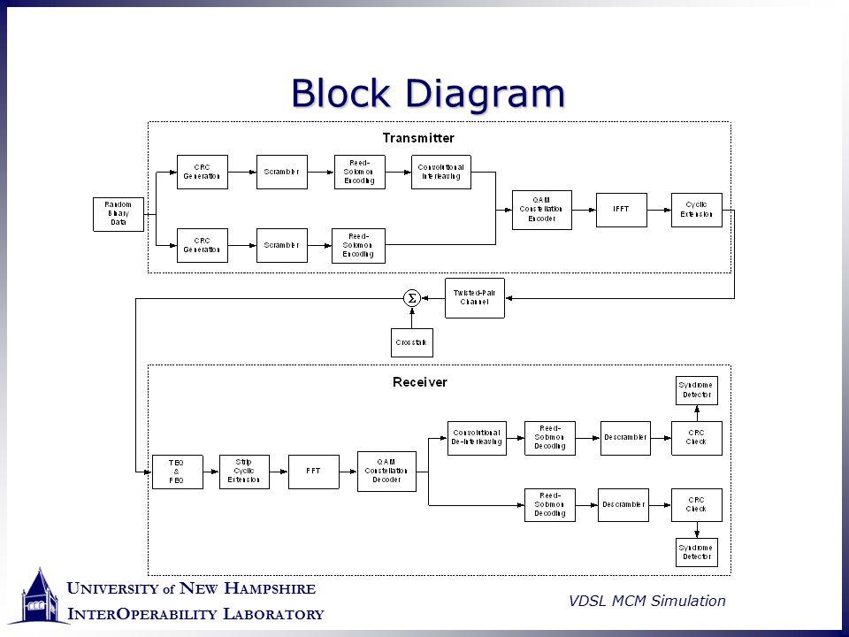U NIVERSITY of N EW H AMPSHIRE I NTER O PERABILITY L ABORATORY VDSL MCM Simulation Block Diagram