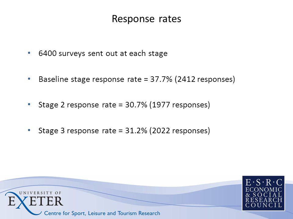 Response rates 6400 surveys sent out at each stage Baseline stage response rate = 37.7% (2412 responses) Stage 2 response rate = 30.7% (1977 responses) Stage 3 response rate = 31.2% (2022 responses)