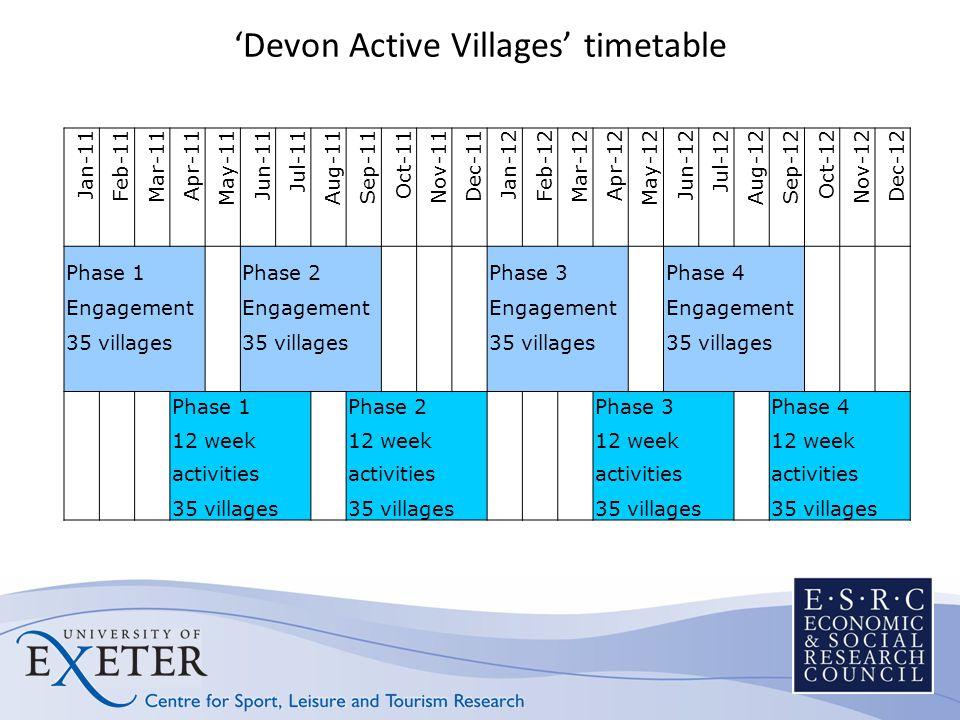 'Devon Active Villages' timetable Jan-11 Feb-11 Mar-11 Apr-11 May-11 Jun-11 Jul-11 Aug-11 Sep-11 Oct-11 Nov-11 Dec-11 Jan-12 Feb-12 Mar-12 Apr-12 May-12 Jun-12 Jul-12 Aug-12 Sep-12 Oct-12 Nov-12 Dec-12 Phase 1 Phase 2 Phase 3 Phase 4 Engagement 35 villages Phase 1 Phase 2 Phase 3 Phase 4 12 week activities 35 villages