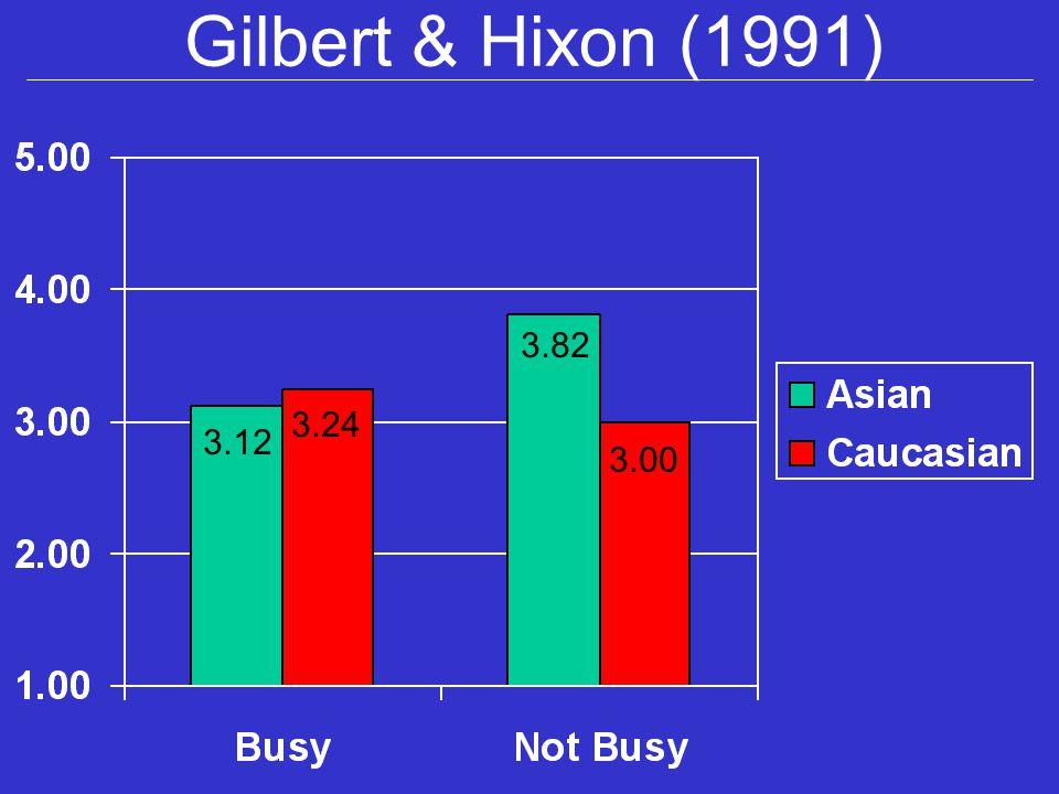Gilbert & Hixon (1991) 3.12 3.24 3.82 3.00