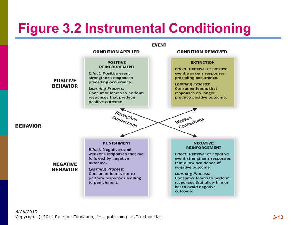 3-13 4/28/2015 Copyright © 2011 Pearson Education, Inc. publishing as Prentice Hall Figure 3.2 Instrumental Conditioning