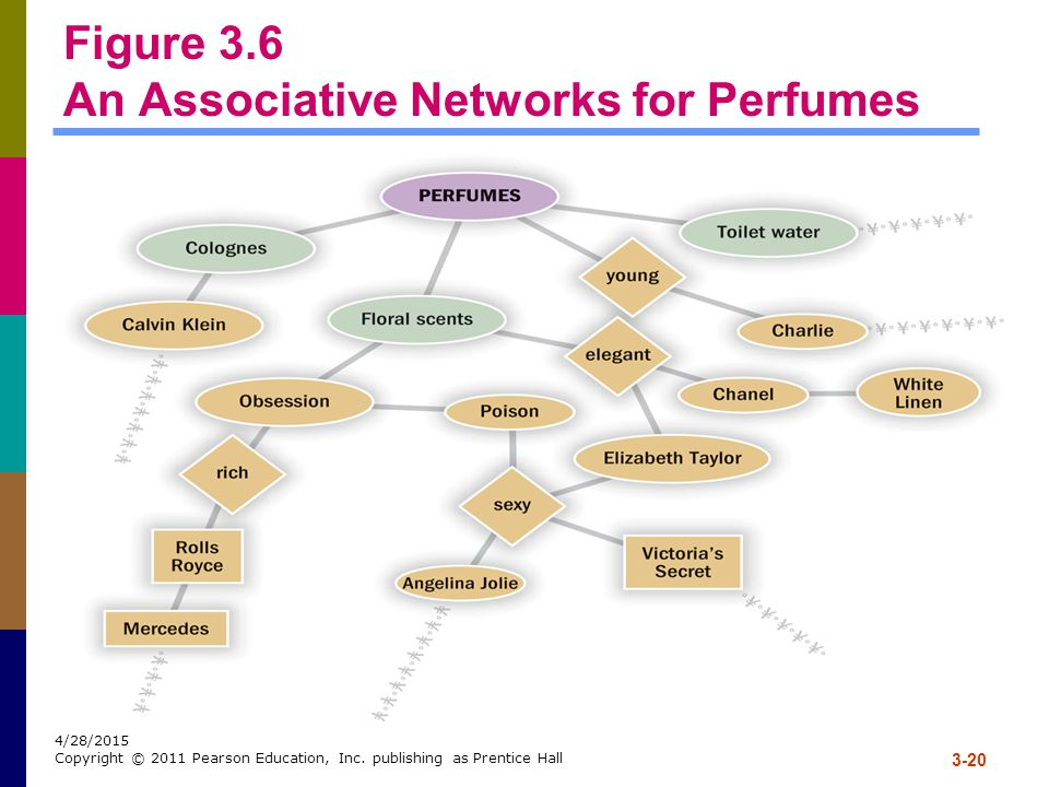 3-20 4/28/2015 Copyright © 2011 Pearson Education, Inc. publishing as Prentice Hall Figure 3.6 An Associative Networks for Perfumes