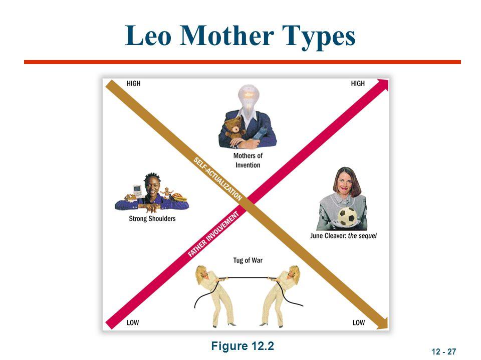 12 - 27 Leo Mother Types Figure 12.2