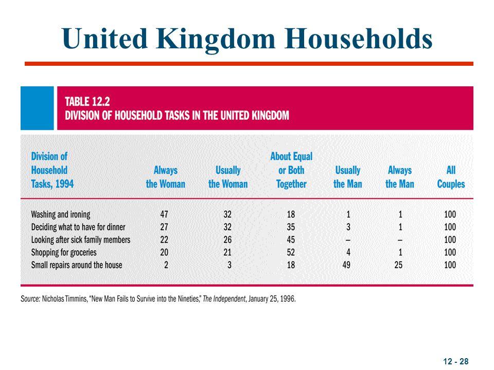 12 - 28 United Kingdom Households