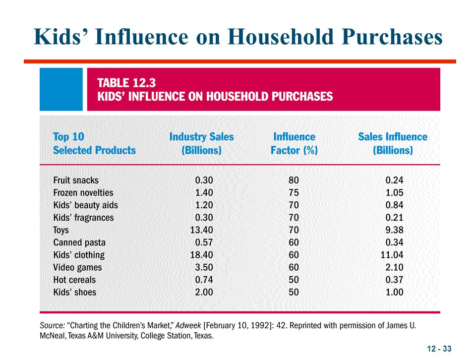 12 - 33 Kids' Influence on Household Purchases