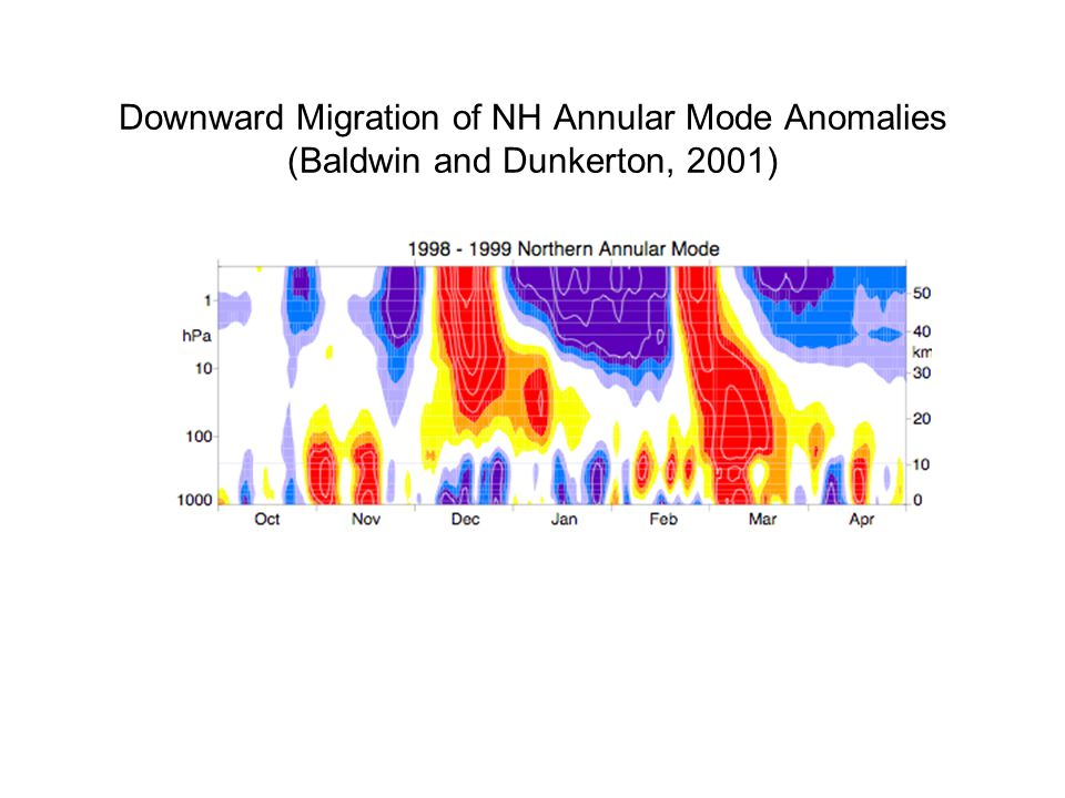 Downward Migration of NH Annular Mode Anomalies (Baldwin and Dunkerton, 2001)