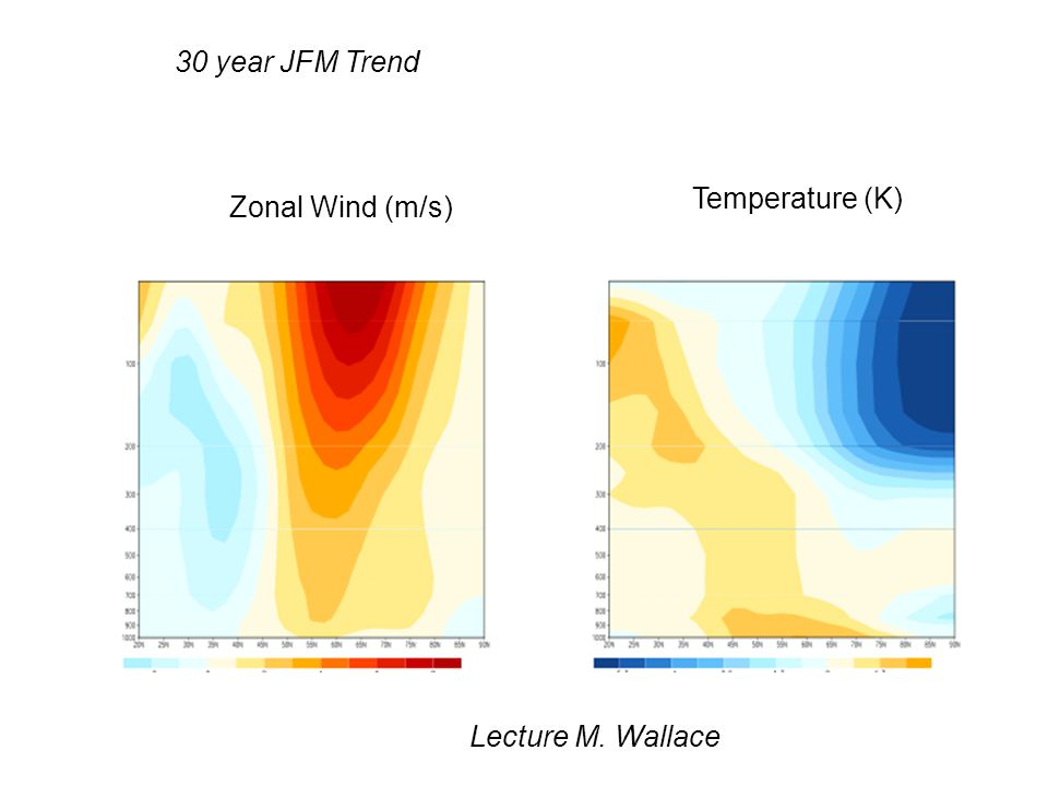 30 year JFM Trend Zonal Wind (m/s) Temperature (K) Lecture M. Wallace