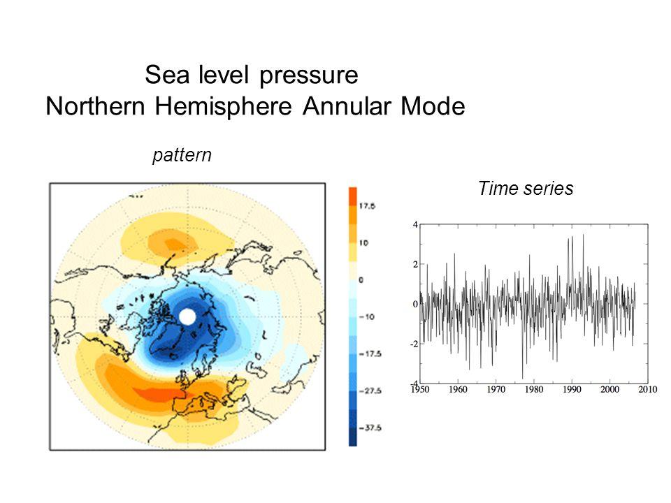 Sea level pressure Northern Hemisphere Annular Mode pattern Time series
