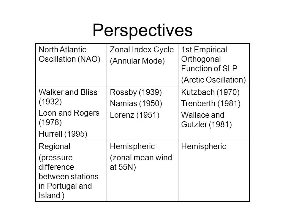 Perspectives North Atlantic Oscillation (NAO) Zonal Index Cycle (Annular Mode) 1st Empirical Orthogonal Function of SLP (Arctic Oscillation) Walker and Bliss (1932) Loon and Rogers (1978) Hurrell (1995) Rossby (1939) Namias (1950) Lorenz (1951) Kutzbach (1970) Trenberth (1981) Wallace and Gutzler (1981) Regional (pressure difference between stations in Portugal and Island ) Hemispheric (zonal mean wind at 55N) Hemispheric