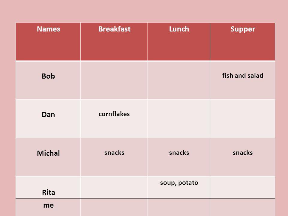 SupperLunchBreakfastNames fish and salad Bob Dan Michal Rita me