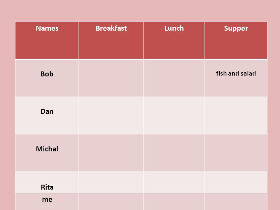SupperLunchBreakfastNames fish and salad Bob Dan Michal Rita me