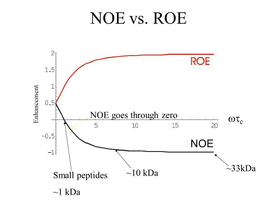 NOE vs. ROE