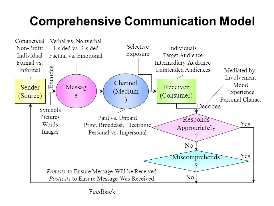 Comprehensive Communication Model Sender (Source) Receiver (Consumer) Messag e Channel (Medium ) Encodes Decodes Feedback Responds Appropriately .