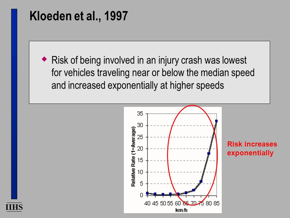 IIHS Kloeden et al., 1997  Risk of being involved in an injury crash was lowest for vehicles traveling near or below the median speed and increased exponentially at higher speeds Risk increases exponentially