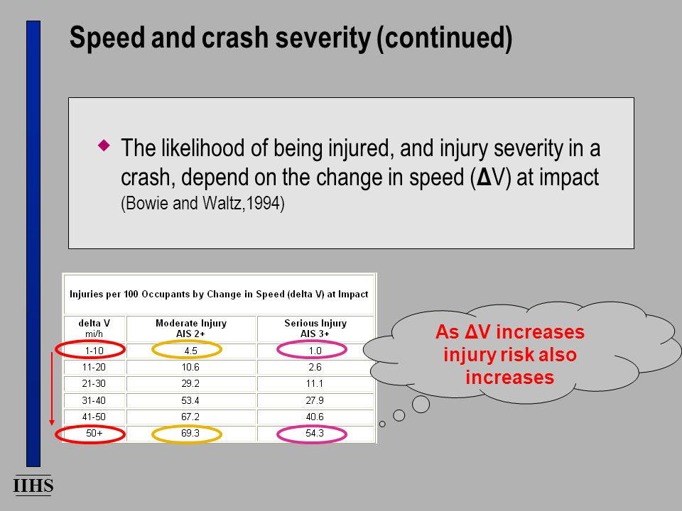 IIHS Speed and crash severity (continued)  The likelihood of being injured, and injury severity in a crash, depend on the change in speed ( Δ V) at impact (Bowie and Waltz,1994) As ΔV increases injury risk also increases