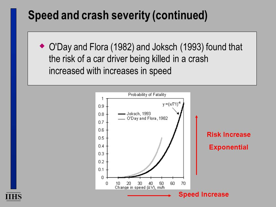 IIHS Speed and crash severity (continued)  O Day and Flora (1982) and Joksch (1993) found that the risk of a car driver being killed in a crash increased with increases in speed Speed Increase Risk Increase Exponential