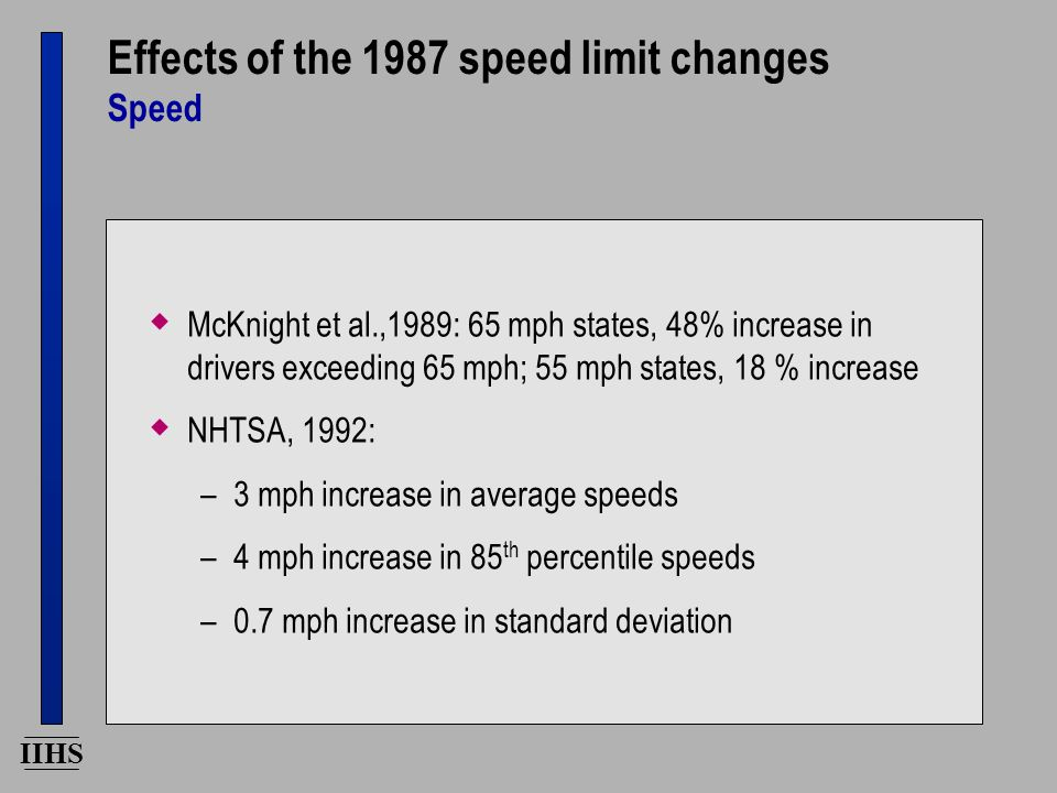IIHS Effects of the 1987 speed limit changes Speed  McKnight et al.,1989: 65 mph states, 48% increase in drivers exceeding 65 mph; 55 mph states, 18 % increase  NHTSA, 1992: –3 mph increase in average speeds –4 mph increase in 85 th percentile speeds –0.7 mph increase in standard deviation