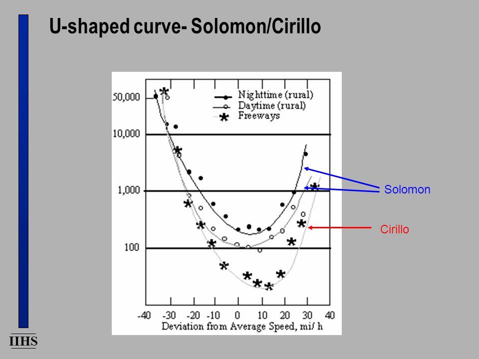 IIHS U-shaped curve- Solomon/Cirillo Cirillo Solomon