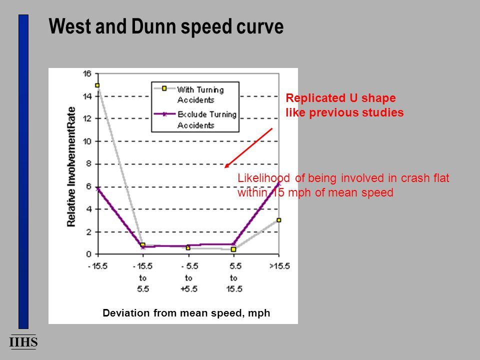 IIHS West and Dunn speed curve Likelihood of being involved in crash flat within 15 mph of mean speed Replicated U shape like previous studies Deviation from mean speed, mph