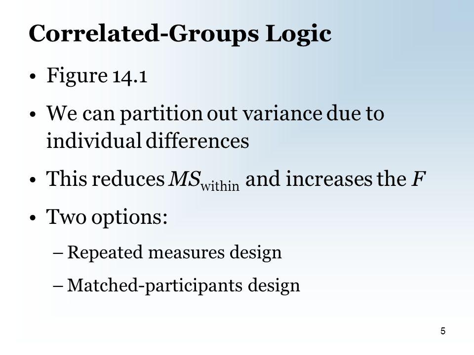 Figure 14.1 6
