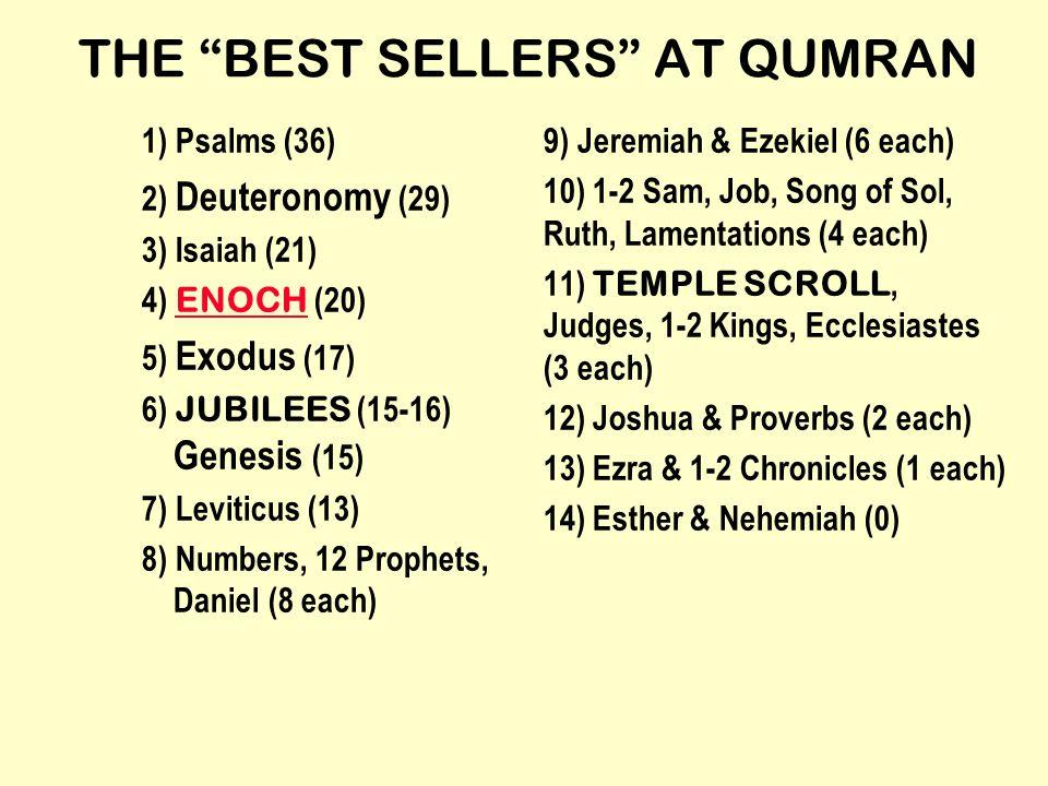 THE BEST SELLERS AT QUMRAN 1) Psalms (36) 2) Deuteronomy (29) 3) Isaiah (21) 4) ENOCH (20) ENOCH 5) Exodus (17) 6) JUBILEES (15-16) Genesis (15) 7) Leviticus (13) 8) Numbers, 12 Prophets, Daniel (8 each) 9) Jeremiah & Ezekiel (6 each) 10) 1-2 Sam, Job, Song of Sol, Ruth, Lamentations (4 each) 11) TEMPLE SCROLL, Judges, 1-2 Kings, Ecclesiastes (3 each) 12) Joshua & Proverbs (2 each) 13) Ezra & 1-2 Chronicles (1 each) 14) Esther & Nehemiah (0)