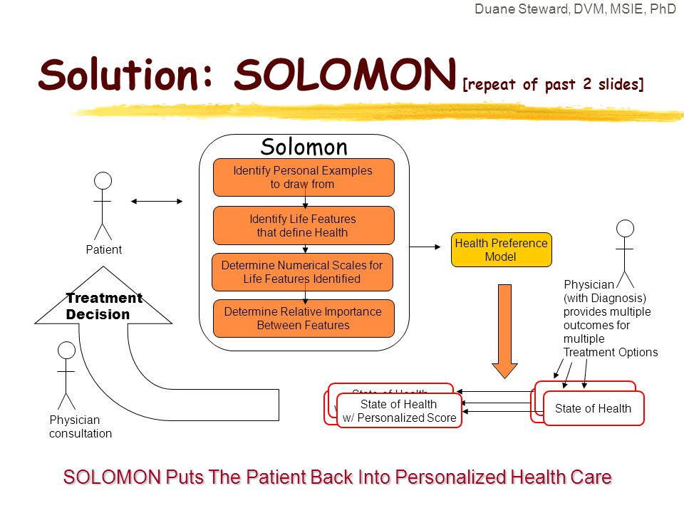 Duane Steward, DVM, MSIE, PhD Solution: SOLOMON [repeat of past 2 slides] Patient Health Preference Model State of Health w/ Personalized Score State of Health Physician (with Diagnosis) provides multiple outcomes for multiple Treatment Options Physician consultation Treatment Decision State of Health w/ Personalized Score SOLOMON Puts The Patient Back Into Personalized Health Care State of Health w/ Personalized Score Solomon Determine Relative Importance Between Features Determine Numerical Scales for Life Features Identified Identify Life Features that define Health Identify Personal Examples to draw from