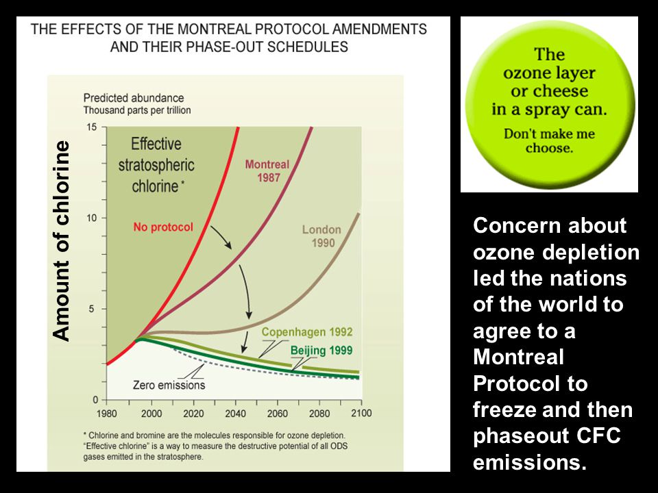 Concern about ozone depletion led the nations of the world to agree to a Montreal Protocol to freeze and then phaseout CFC emissions.