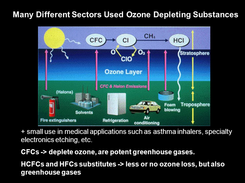 Many Different Sectors Used Ozone Depleting Substances + small use in medical applications such as asthma inhalers, specialty electronics etching, etc.