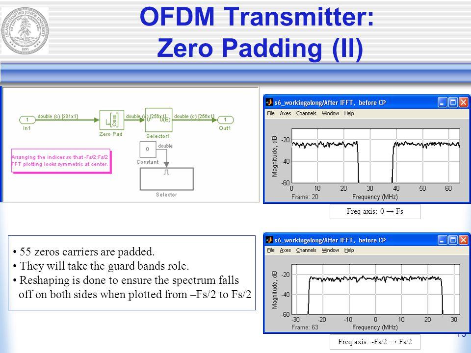 13 OFDM Transmitter: Zero Padding (II) 55 zeros carriers are padded.