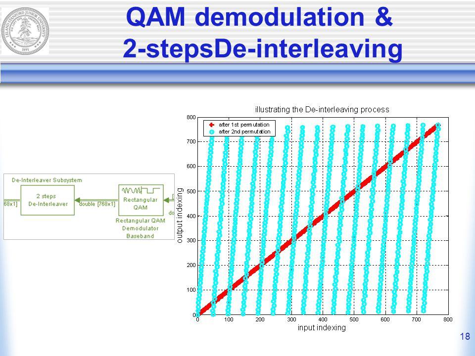 18 QAM demodulation & 2-stepsDe-interleaving
