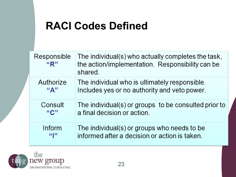 RACI Codes Defined 23