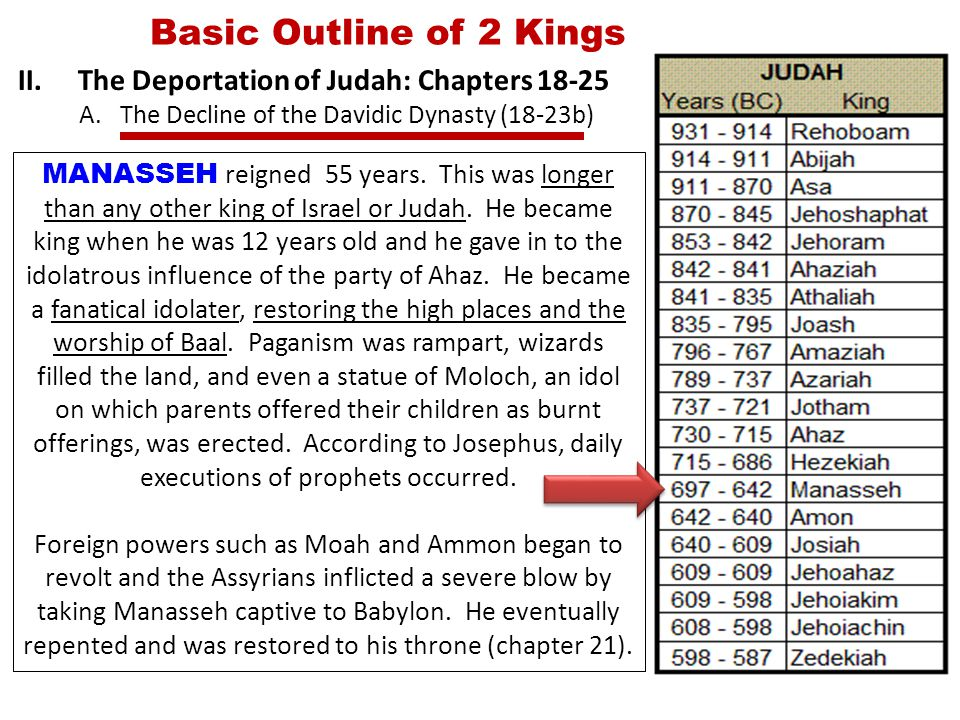 Basic Outline of 2 Kings II.The Deportation of Judah: Chapters 18-25 A.The Decline of the Davidic Dynasty (18-23b) MANASSEH reigned 55 years.