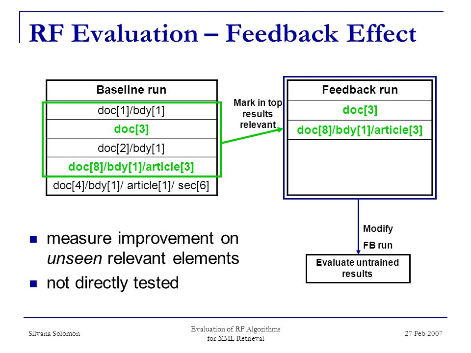 Silvana Solomon Evaluation of RF Algorithms for XML Retrieval 27 Feb 2007 RF Evaluation – Feedback Effect measure improvement on unseen relevant elements not directly tested Modify FB run Evaluate untrained results Baseline run doc[1]/bdy[1] doc[3] doc[2]/bdy[1] doc[8]/bdy[1]/article[3] doc[4]/bdy[1]/ article[1]/ sec[6] Feedback run doc[3] doc[8]/bdy[1]/article[3] Mark in top results relevant