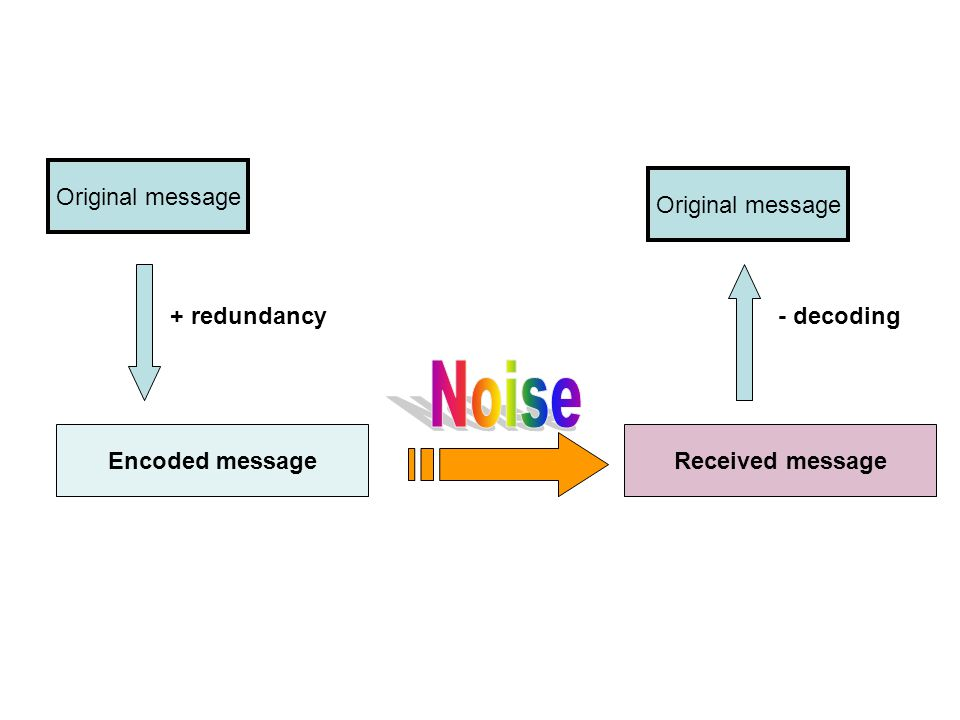 Original message + redundancy Encoded messageReceived message - decoding Original message