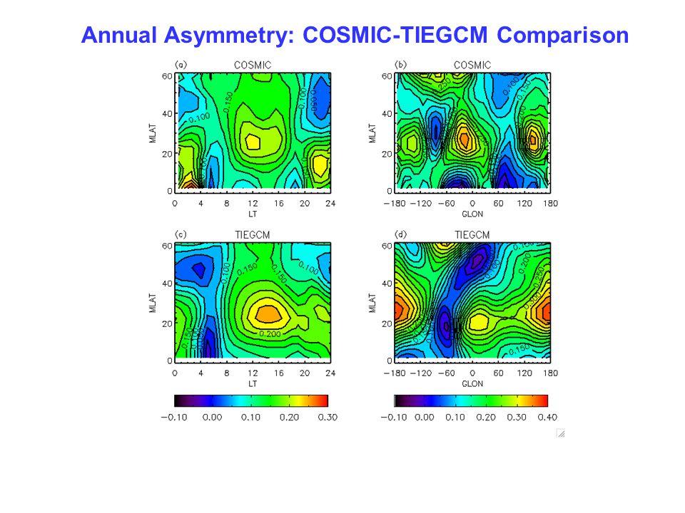 Annual Asymmetry: COSMIC-TIEGCM Comparison