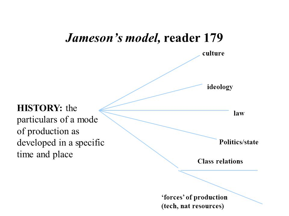 Jameson's model, reader 179 HISTORY: the particulars of a mode of production as developed in a specific time and place culture ideology law Politics/state Class relations 'forces' of production (tech, nat resources)