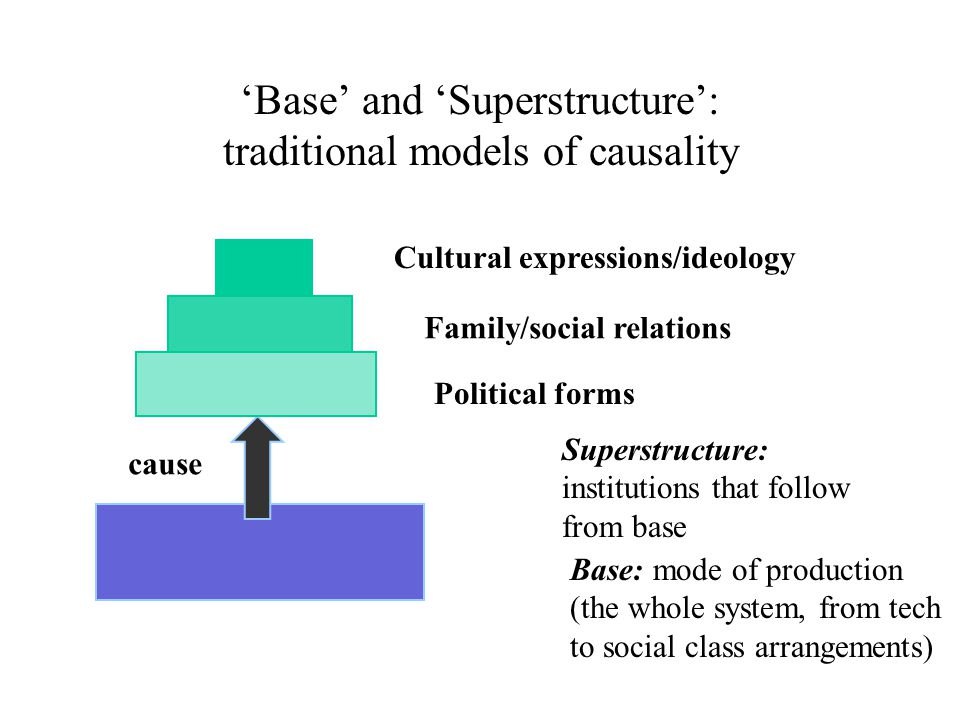 'Base' and 'Superstructure': traditional models of causality Base: mode of production (the whole system, from tech to social class arrangements) Superstructure: institutions that follow from base Political forms Family/social relations Cultural expressions/ideology cause