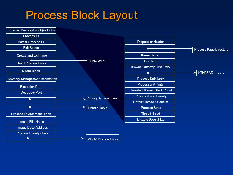 Quota Block Exit Status Primary Access Token Process ID Parent Process ID Exception Port Debugger Port Handle Table Process Environment Block Create and Exit Time Next Process Block Image File Name Process Priority Class Memory Management Information EPROCESS Kernel Process Block (or PCB) Image Base Address Win32 Process Block Process Block Layout Dispatcher Header Processor Affinity Kernel Time User Time Inwwap/Outswap List Entry Process Spin Lock Resident Kernel Stack Count Process Base Priority Default Thread Quantum Process State Thread Seed Disable Boost Flag Process Page Directory KTHREAD...