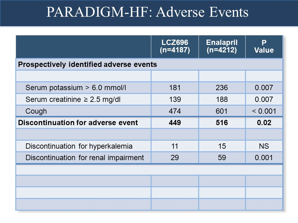 LCZ696 (n=4187) Enalapril (n=4212) P Value Prospectively identified adverse events Serum potassium > 6.0 mmol/l1812360.007 Serum creatinine ≥ 2.5 mg/d