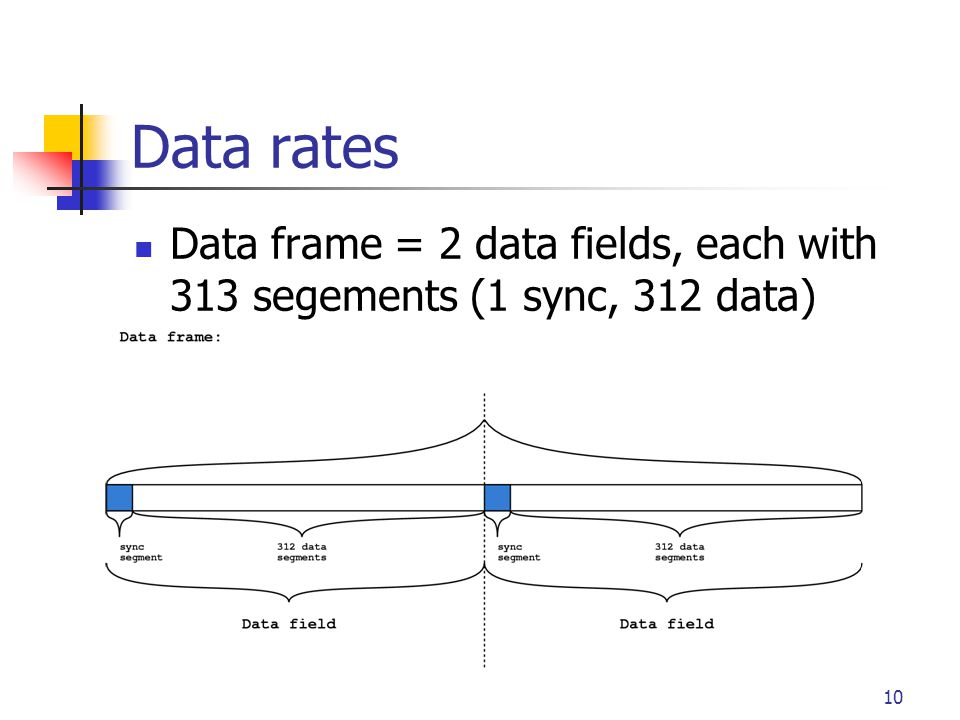 10 Data rates Data frame = 2 data fields, each with 313 segements (1 sync, 312 data)