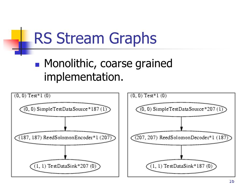16 RS Stream Graphs Monolithic, coarse grained implementation.