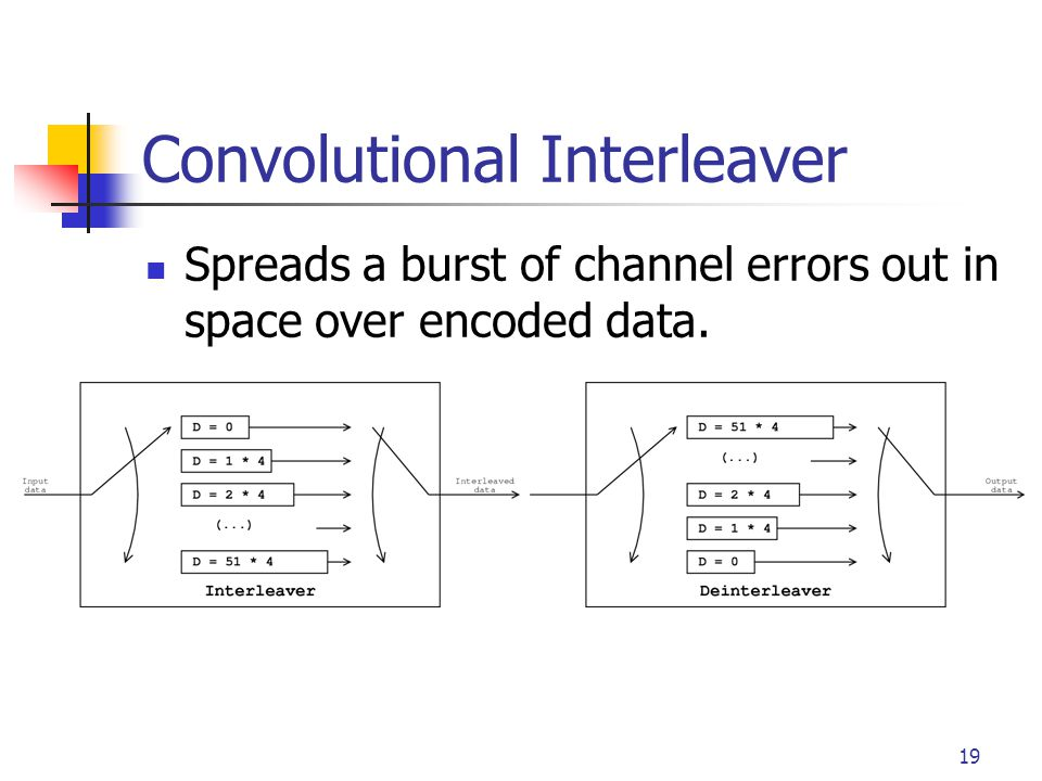 19 Convolutional Interleaver Spreads a burst of channel errors out in space over encoded data.