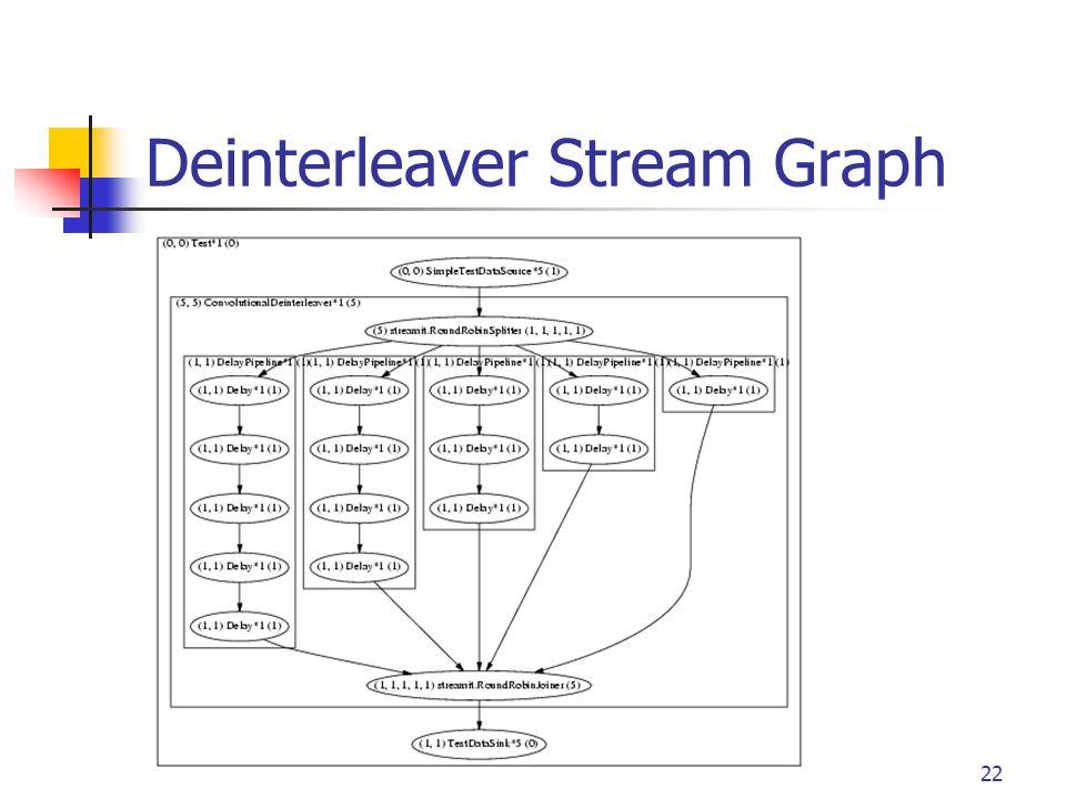 22 Deinterleaver Stream Graph
