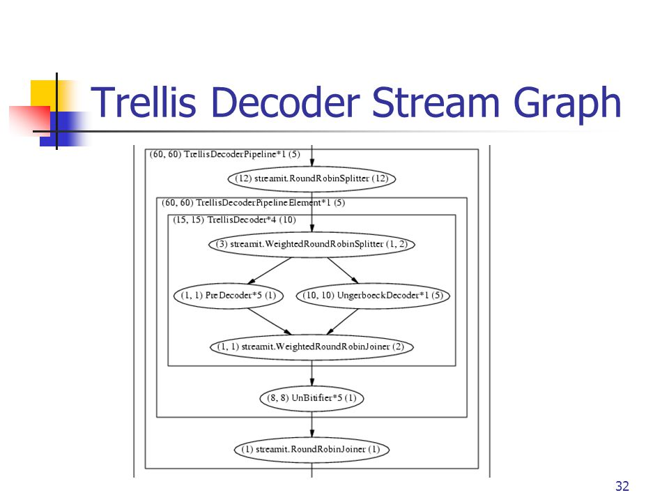 32 Trellis Decoder Stream Graph