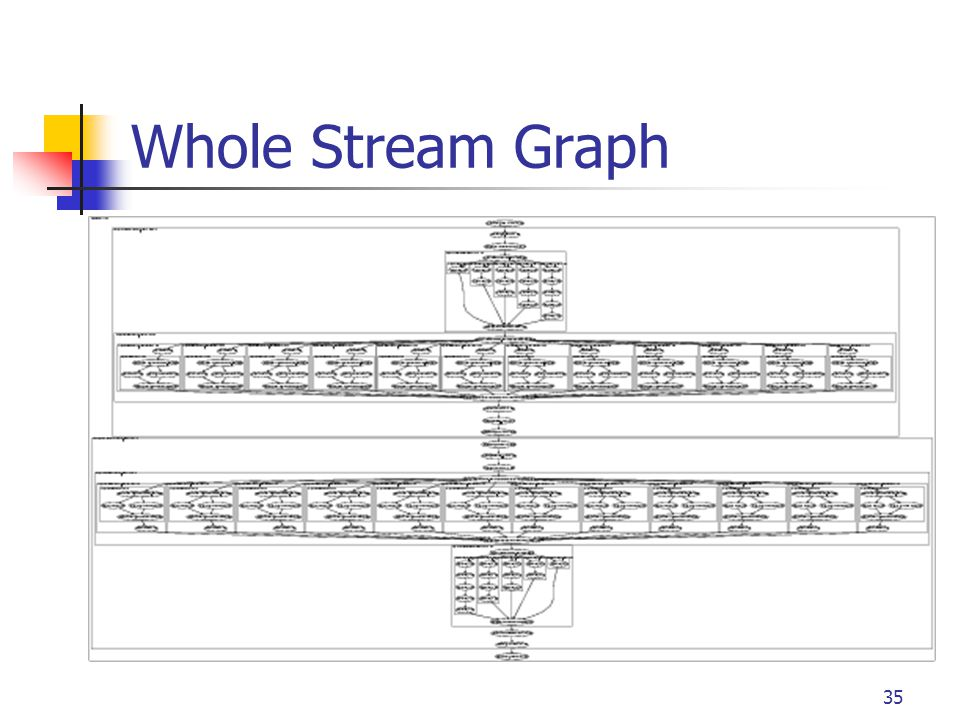 35 Whole Stream Graph