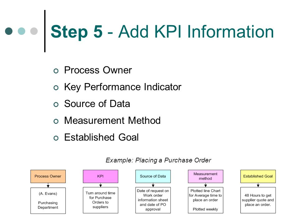 Step 5 - Add KPI Information Process Owner Key Performance Indicator Source of Data Measurement Method Established Goal Example: Placing a Purchase Order