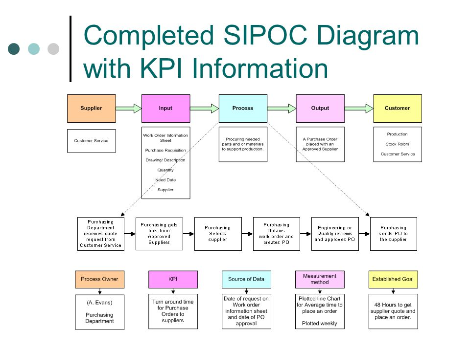Completed SIPOC Diagram with KPI Information